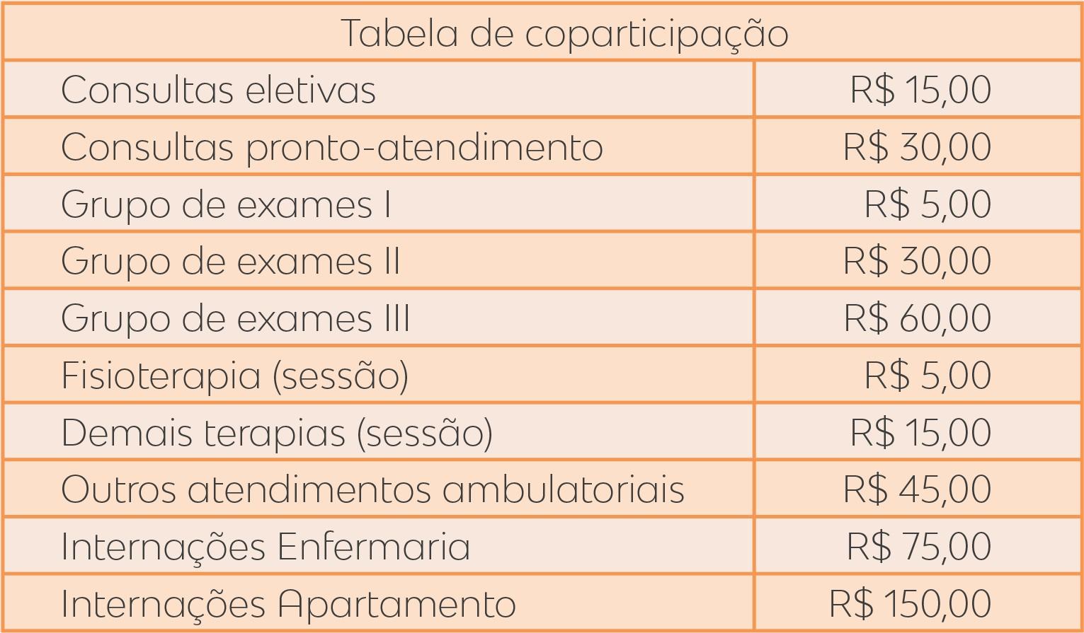 Tabela de Valores de Coparticipação